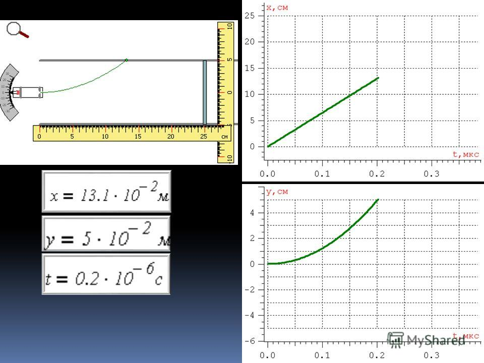 Тренировка, модель: Движение частицы в электрическом поле (16 баллов)