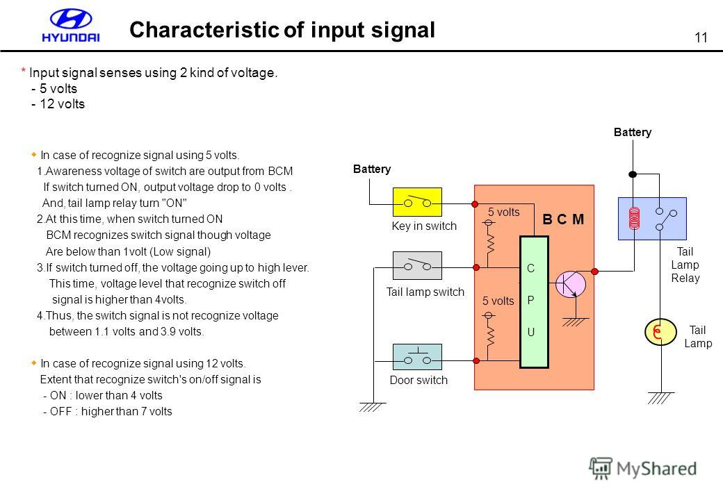 11 Characteristic of input signal * Input signal senses using 2 kind of voltage. - 5 volts - 12 volts In case of recognize signal using 5 volts. 1. Awareness voltage of switch are output from BCM If switch turned ON, output voltage drop to 0 volts. A