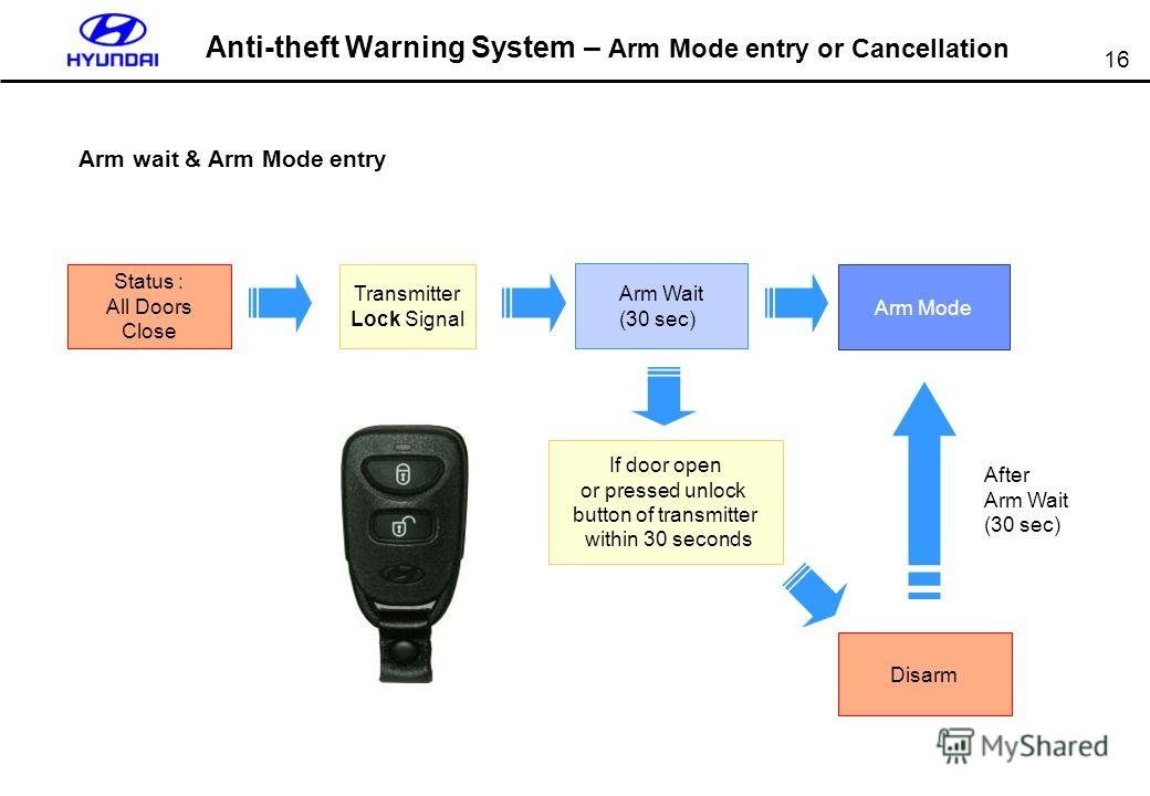 16 Anti-theft Warning System – Arm Mode entry or Cancellation Arm wait & Arm Mode entry After Arm Wait (30 sec) Arm Mode Disarm Transmitter Lock Signal Arm Wait (30 sec) If door open or pressed unlock button of transmitter within 30 seconds Status :
