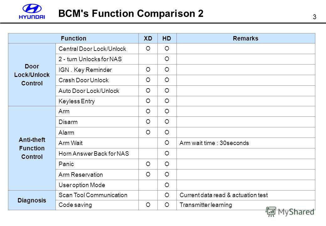 3 BCM's Function Comparison 2 FunctionXDHDRemarks Door Lock/Unlock Control Central Door Lock/Unlock OO 2 - turn Unlocks for NAS O IGN. Key Reminder OO Crash Door Unlock OO Auto Door Lock/Unlock OO Keyless Entry OO Anti-theft Function Control Arm OO D