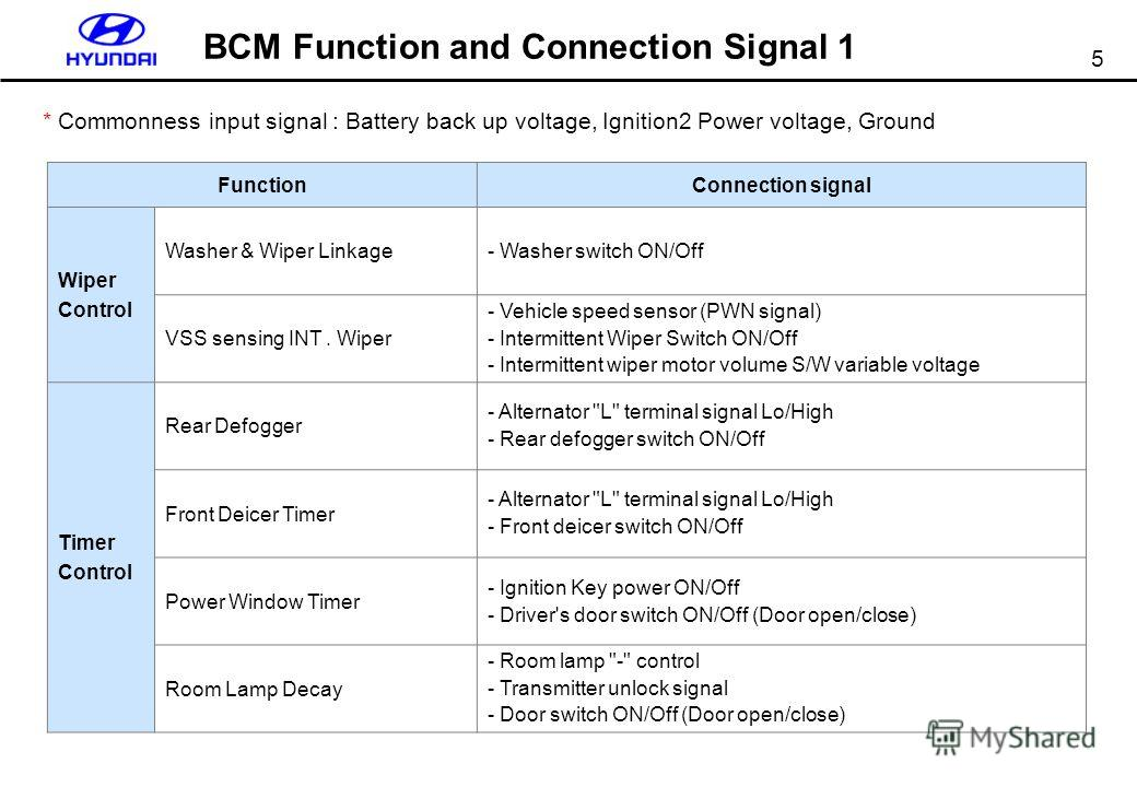 5 BCM Function and Connection Signal 1 FunctionConnection signal Wiper Control Washer & Wiper Linkage - Washer switch ON/Off VSS sensing INT. Wiper - Vehicle speed sensor (PWN signal) - Intermittent Wiper Switch ON/Off - Intermittent wiper motor volu