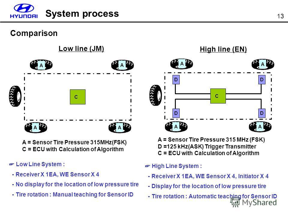 13 System process A = Sensor Tire Pressure 315MHz(FSK) C = ECU with Calculation of Algorithm A = Sensor Tire Pressure 315 MHz (FSK) D =125 kHz(ASK) Trigger Transmitter C = ECU with Calculation of Algorithm Low line (JM) High line (EN) C AAA D C AAA D
