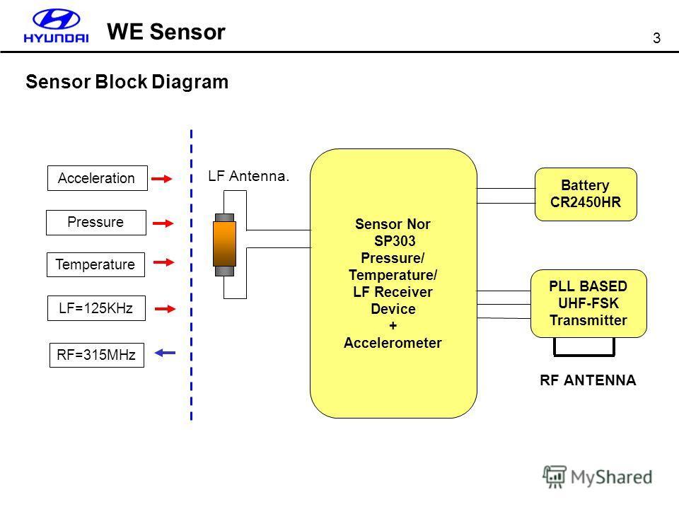 3 PLL BASED UHF-FSK Transmitter LF Antenna. Battery CR2450HR RF ANTENNA Acceleration Pressure Temperature LF=125KHz RF=315MHz Sensor Block Diagram WE Sensor Sensor Nor SP303 Pressure/ Temperature/ LF Receiver Device + Accelerometer