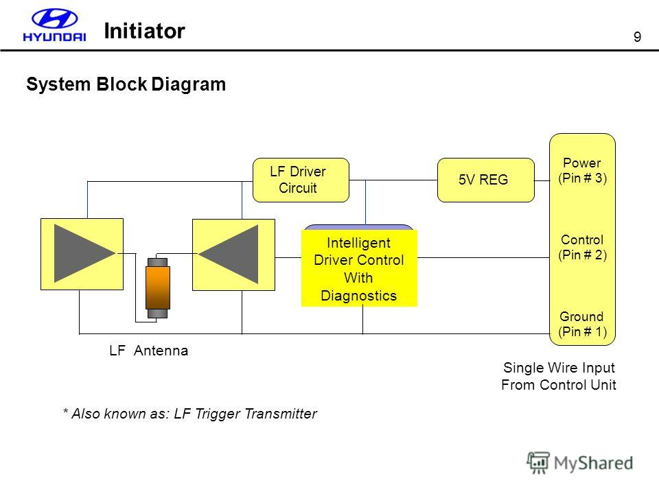 9 LF Antenna LF Driver Circuit Intelligent Driver Control With Diagnostics Power (Pin # 3) Control (Pin # 2) Ground (Pin # 1) Single Wire Input From Control Unit * Also known as: LF Trigger Transmitter 5V REG System Block Diagram Initiator