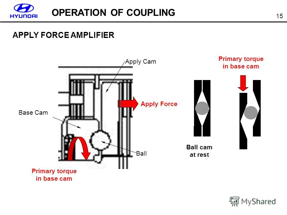15 APPLY FORCE AMPLIFIER Apply Force Primary torque in base cam Ball Apply Cam Base Cam Ball cam at rest Primary torque in base cam OPERATION OF COUPLING