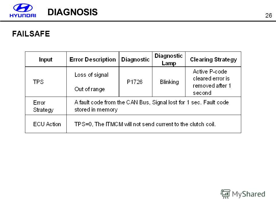 26 DIAGNOSIS FAILSAFE