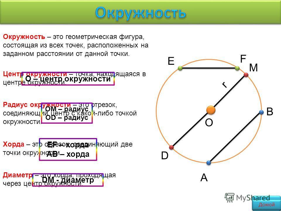 Окружность – это геометрическая фигура, состоящая из всех точек, расположенных на заданном расстоянии от данной точки. М О r Центр окружности – точка, находящаяся в центре окружности. Радиус окружности – это отрезок, соединяющий центр с какой-либо то