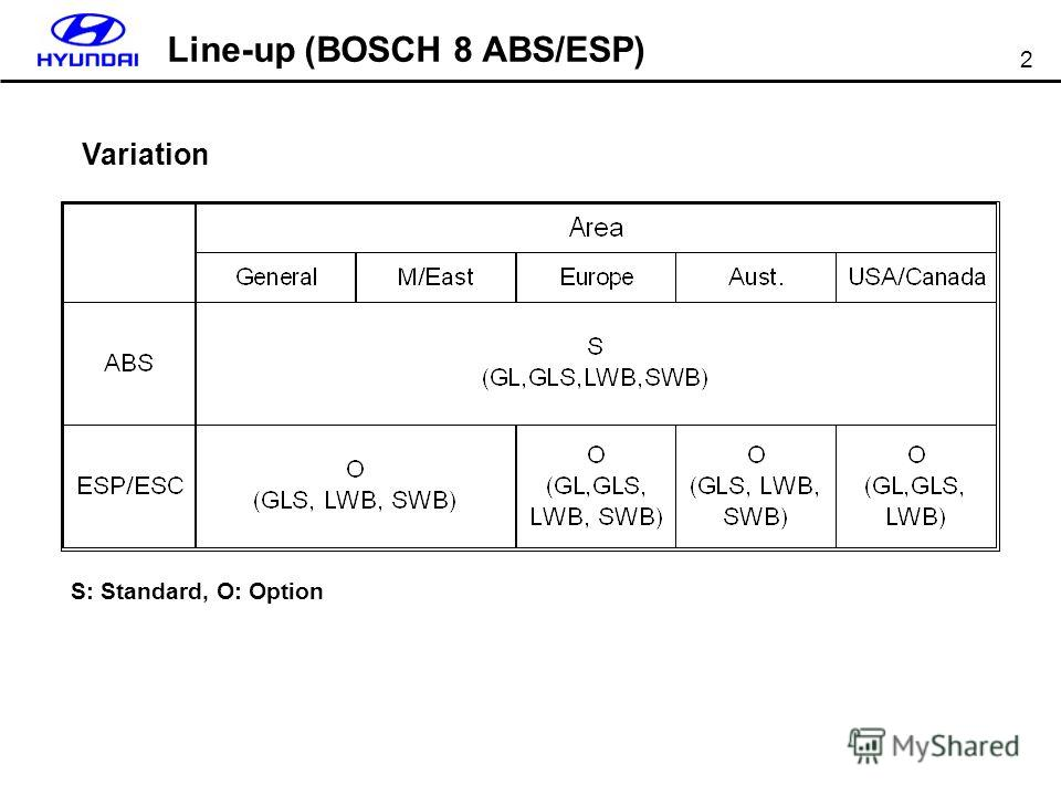 2 Variation Line-up (BOSCH 8 ABS/ESP) S: Standard, O: Option