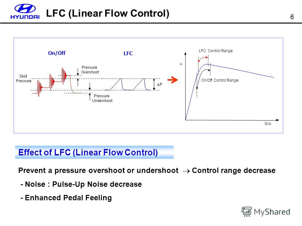 6 Prevent a pressure overshoot or undershoot Control range decrease - Noise : Pulse-Up Noise decrease - Enhanced Pedal Feeling On/Off LFC Slip LFC Control Range On/Off Control Range Effect of LFC (Linear Flow Control) LFC (Linear Flow Control)