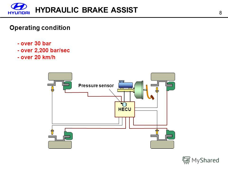 8 HECU Pressure sensor Operating condition HYDRAULIC BRAKE ASSIST - over 30 bar - over 2,200 bar/sec - over 20 km/h