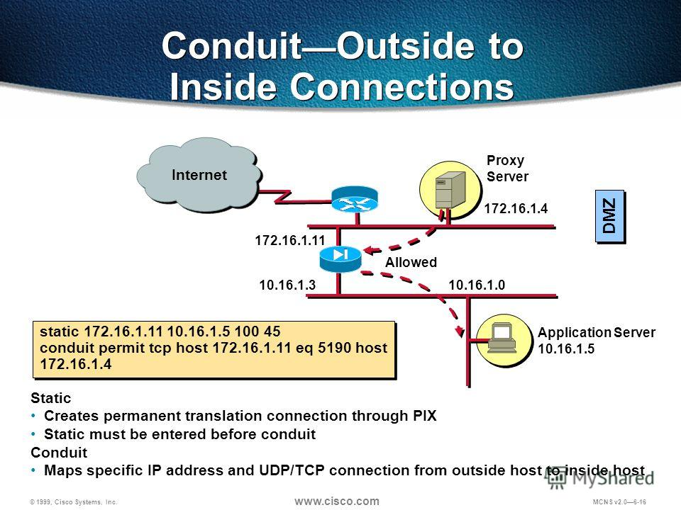© 1999, Cisco Systems, Inc. www.cisco.com MCNS v2.06-16 Internet Conduit Outside to Inside Connections static 172.16.1.11 10.16.1.5 100 45 conduit permit tcp host 172.16.1.11 eq 5190 host 172.16.1.4 Static Creates permanent translation connection thr