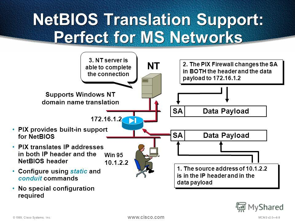 © 1999, Cisco Systems, Inc. www.cisco.com MCNS v2.06-9 NetBIOS Translation Support: Perfect for MS Networks 2. The PIX Firewall changes the SA in BOTH the header and the data payload to 172.16.1.2 1. The source address of 10.1.2.2 is in the IP header