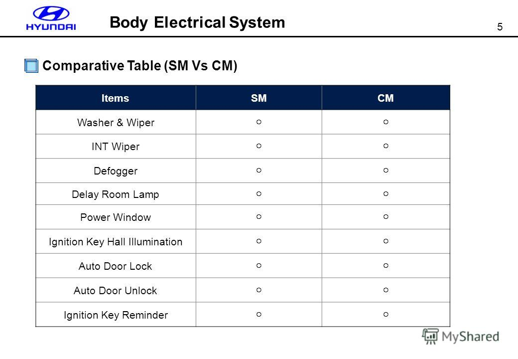 5 Body Electrical System Comparative Table (SM Vs CM) ItemsSMCM Washer & Wiper INT Wiper Defogger Delay Room Lamp Power Window Ignition Key Hall Illumination Auto Door Lock Auto Door Unlock Ignition Key Reminder