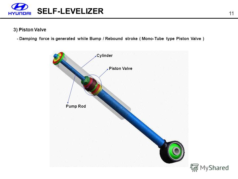 SELF-LEVELIZER 11 3) Piston Valve - Damping force is generated while Bump / Rebound stroke ( Mono-Tube type Piston Valve ) Piston Valve Cylinder Pump Rod