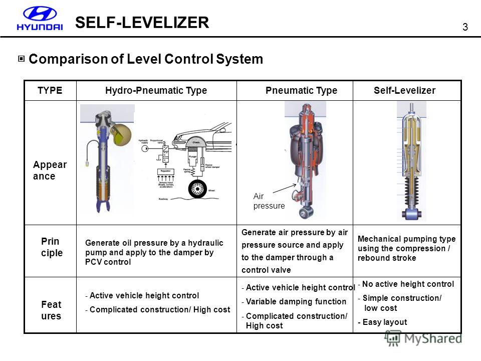 SELF-LEVELIZER 3 Comparison of Level Control System Hydro-Pneumatic TypePneumatic TypeSelf-LevelizerTYPE Appear ance Prin ciple Feat ures Generate oil pressure by a hydraulic pump and apply to the damper by PCV control Generate air pressure by air pr