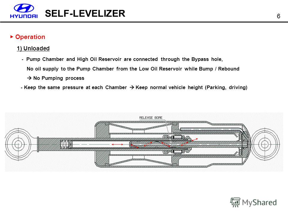 SELF-LEVELIZER 6 Operation 1) Unloaded - Pump Chamber and High Oil Reservoir are connected through the Bypass hole, No oil supply to the Pump Chamber from the Low Oil Reservoir while Bump / Rebound No Pumping process - Keep the same pressure at each