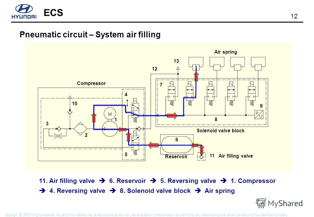 12 ECS Copyright 2009 All rights reserved. No part of this material may be reproduced, stored in any retrieval system or transmitted in any form or by any means without the written permission of Hyundai Motor Company. Pneumatic circuit – System air f