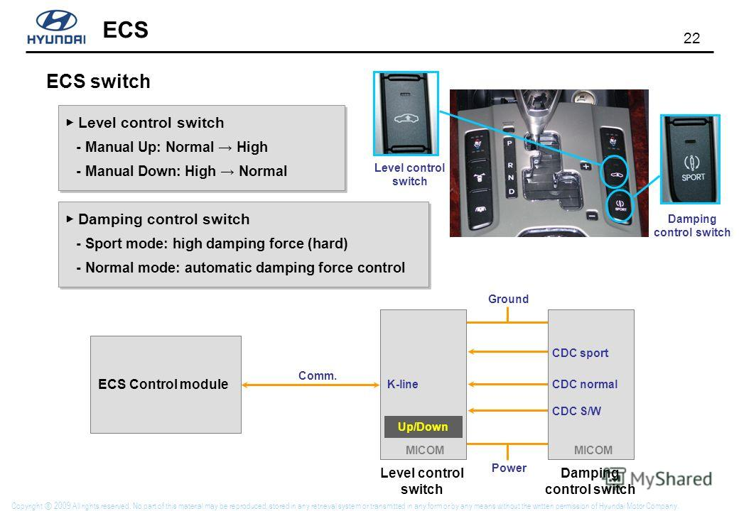 22 ECS Copyright 2009 All rights reserved. No part of this material may be reproduced, stored in any retrieval system or transmitted in any form or by any means without the written permission of Hyundai Motor Company. ECS switch Level control switch