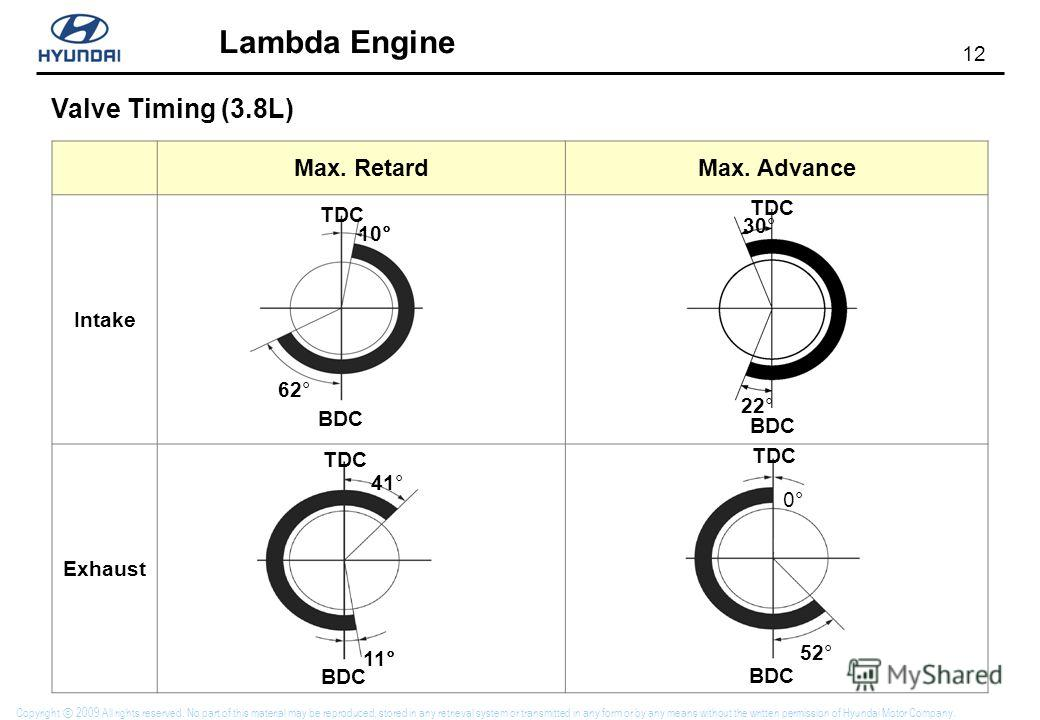12 Lambda Engine Copyright 2009 All rights reserved. No part of this material may be reproduced, stored in any retrieval system or transmitted in any form or by any means without the written permission of Hyundai Motor Company. Max. RetardMax. Advanc