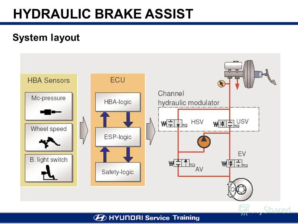 System layout HYDRAULIC BRAKE ASSIST