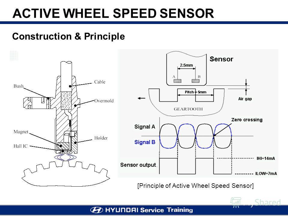 Construction & Principle [Principle of Active Wheel Speed Sensor] ACTIVE WHEEL SPEED SENSOR
