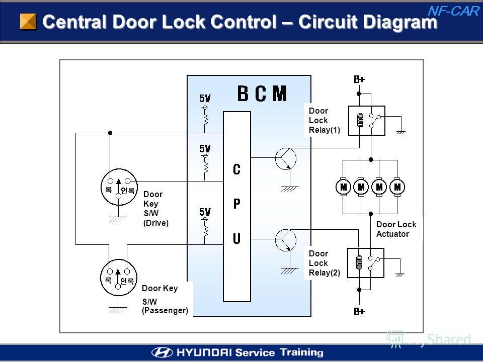 Central Door Lock Control – Circuit Diagram Door Lock Relay(1) Door Lock Actuator Door Lock Relay(2) Door Key S/W (Drive) Door Key S/W (Passenger)