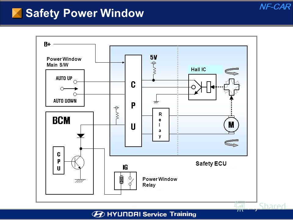 Safety Power Window NF-CAR Power Window Main S/W Power Window Relay Safety ECU Hall IC RelayRelay