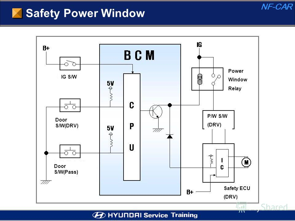 Safety Power Window NF-CAR IG S/W Door S/W(DRV) Door S/W(Pass) Power Window Relay P/W S/W (DRV) Safety ECU (DRV)