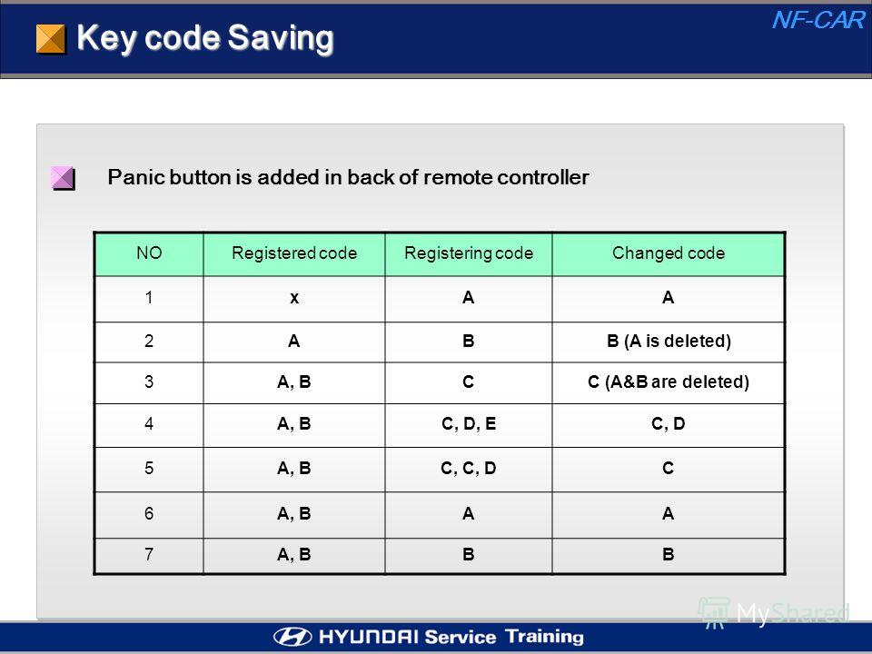 Key code Saving Panic button is added in back of remote controller NORegistered codeRegistering codeChanged code 1xAA 2ABB (A is deleted) 3A, BCC (A&B are deleted) 4A, BC, D, EC, D 5A, BC, C, DC 6A, BAA 7 BB NF-CAR