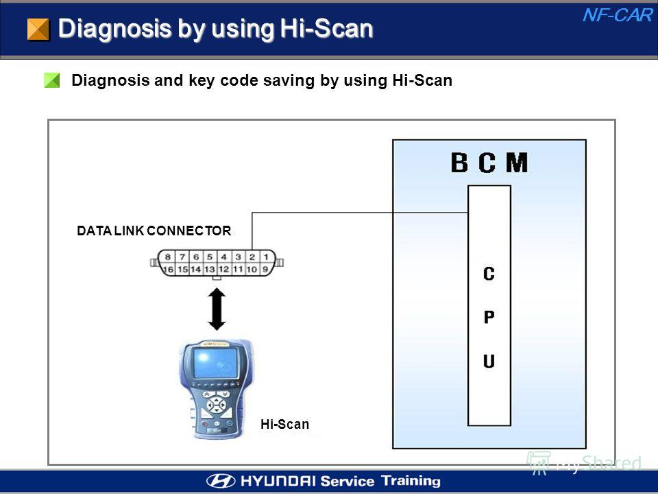 Diagnosis by using Hi-Scan Diagnosis and key code saving by using Hi-Scan NF-CAR DATA LINK CONNECTOR Hi-Scan