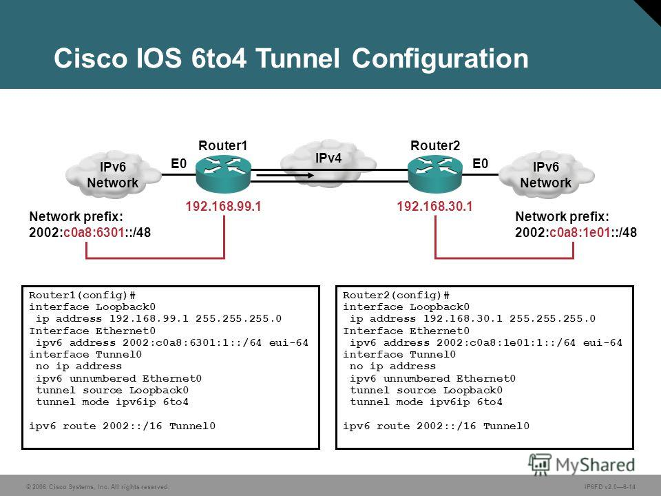 © 2006 Cisco Systems, Inc. All rights reserved.IP6FD v2.06-14 192.168.99.1 Network prefix: 2002:c0a8:6301::/48 Router1(config)# interface Loopback0 ip address 192.168.99.1 255.255.255.0 Interface Ethernet0 ipv6 address 2002:c0a8:6301:1::/64 eui-64 in