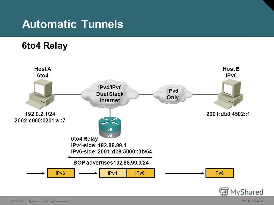 © 2006 Cisco Systems, Inc. All rights reserved.IP6FD v2.06-17 6to4 Relay Automatic Tunnels 6to4 Relay IPv4-side: 192.88.99.1 IPv6-side: 2001:db8:5000::3b/64 IPv6IPv4 IPv6 BGP advertises192.88.99.0/24 IPv6 Only v6 v4 Host A 6to4 192.0.2.1/24 2002:c000