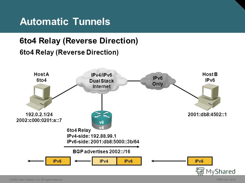 © 2006 Cisco Systems, Inc. All rights reserved.IP6FD v2.06-18 6to4 Relay (Reverse Direction) Automatic Tunnels 6to4 Relay (Reverse Direction) 6to4 Relay IPv4-side: 192.88.99.1 IPv6-side: 2001:db8:5000::3b/64 IPv6IPv4 IPv6 BGP advertises 2002::/16 v6