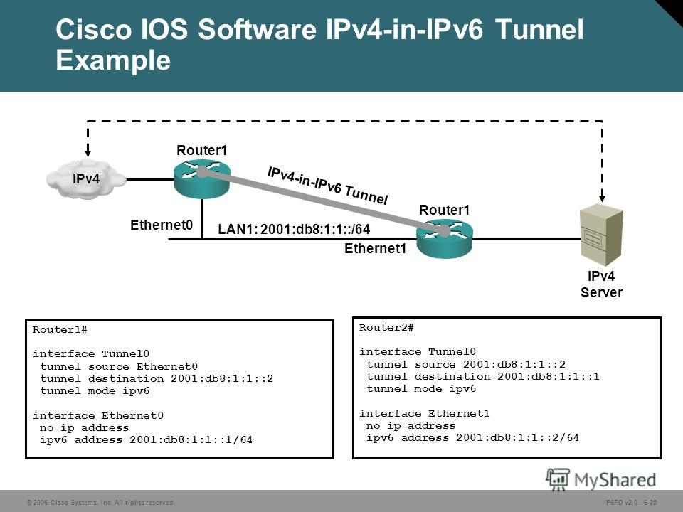 © 2006 Cisco Systems, Inc. All rights reserved.IP6FD v2.06-25 LAN1: 2001:db8:1:1::/64 Ethernet0 Ethernet1 Router2# interface Tunnel0 tunnel source 2001:db8:1:1::2 tunnel destination 2001:db8:1:1::1 tunnel mode ipv6 interface Ethernet1 no ip address i
