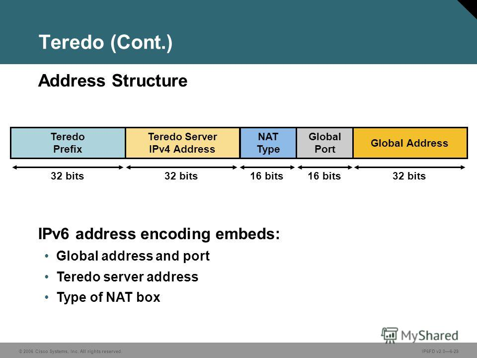 © 2006 Cisco Systems, Inc. All rights reserved.IP6FD v2.06-29 IPv6 address encoding embeds: Global address and port Teredo server address Type of NAT box Address Structure Teredo (Cont.) Teredo Prefix Teredo Server IPv4 Address NAT Type Global Port G