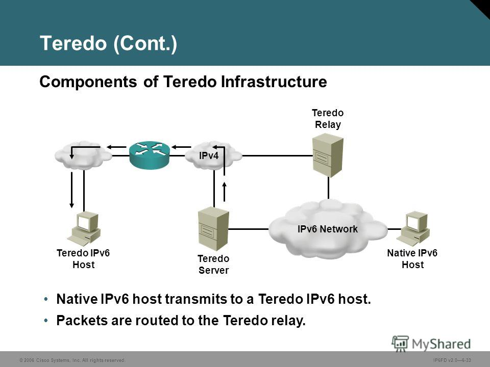 © 2006 Cisco Systems, Inc. All rights reserved.IP6FD v2.06-33 Native IPv6 host transmits to a Teredo IPv6 host. Packets are routed to the Teredo relay. Components of Teredo Infrastructure Teredo (Cont.) IPv6 Network Teredo Server Teredo IPv6 Host IPv