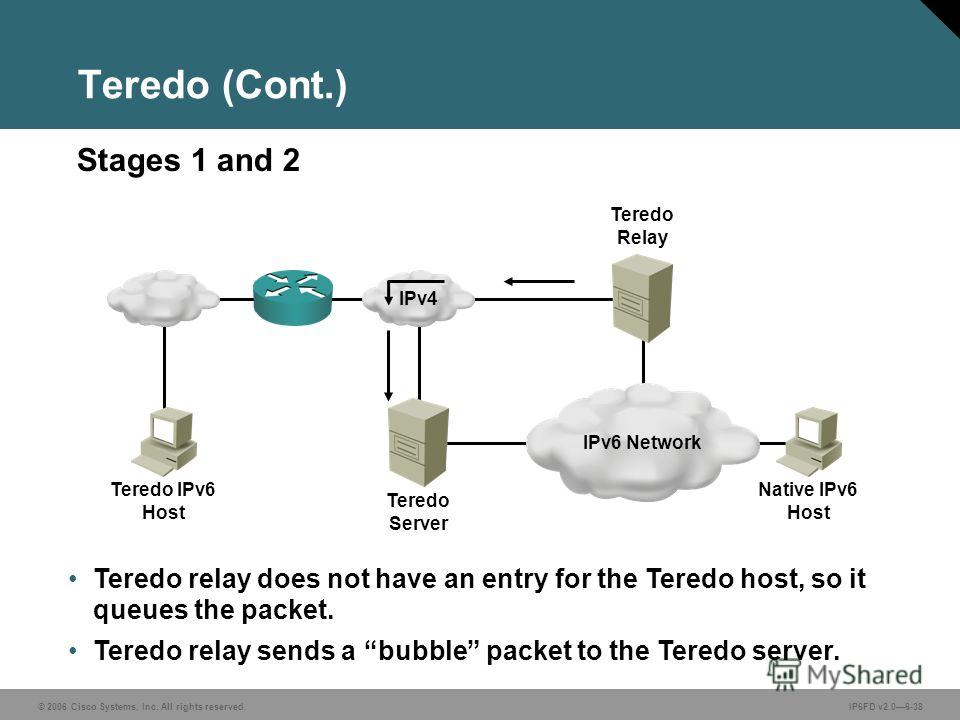 © 2006 Cisco Systems, Inc. All rights reserved.IP6FD v2.06-38 Teredo relay does not have an entry for the Teredo host, so it queues the packet. Teredo relay sends a bubble packet to the Teredo server. Stages 1 and 2 Teredo (Cont.) IPv6 Network Teredo