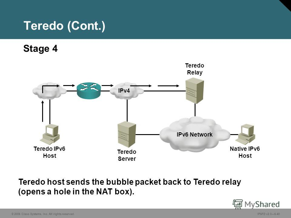 © 2006 Cisco Systems, Inc. All rights reserved.IP6FD v2.06-40 Teredo host sends the bubble packet back to Teredo relay (opens a hole in the NAT box). Stage 4 Teredo (Cont.) IPv6 Network Teredo Server Teredo IPv6 Host IPv4 Teredo Relay Native IPv6 Hos