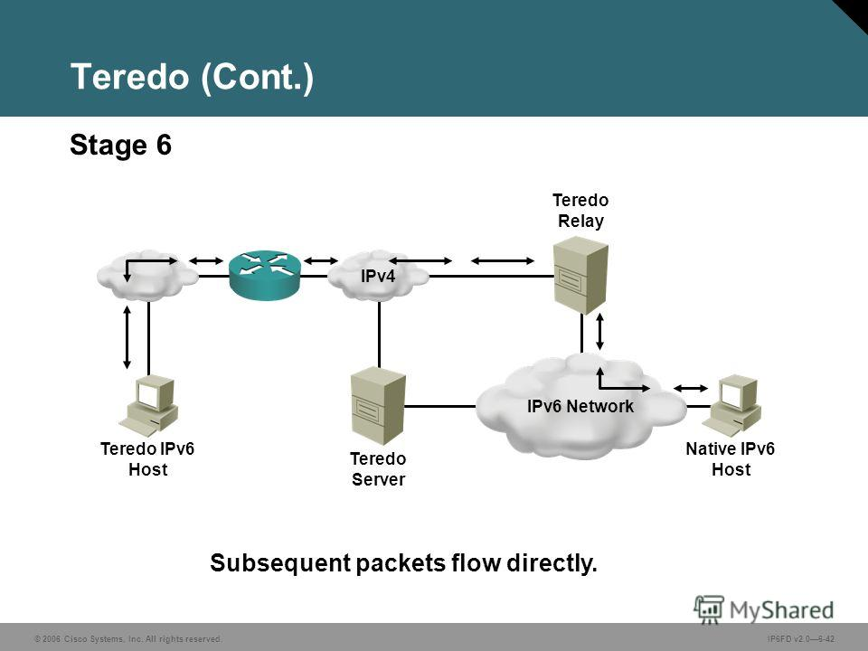 © 2006 Cisco Systems, Inc. All rights reserved.IP6FD v2.06-42 Subsequent packets flow directly. Stage 6 Teredo (Cont.) IPv6 Network Teredo Server Teredo IPv6 Host IPv4 Teredo Relay Native IPv6 Host