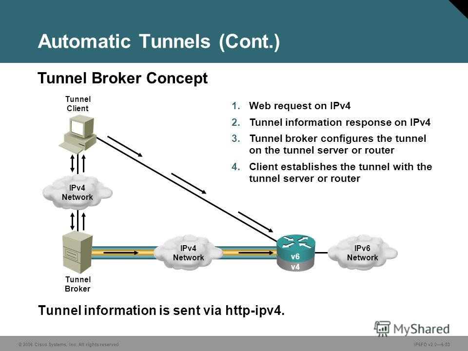 © 2006 Cisco Systems, Inc. All rights reserved.IP6FD v2.06-53 Tunnel information is sent via http-ipv4. Tunnel Broker Concept Automatic Tunnels (Cont.) 1. Web request on IPv4 2. Tunnel information response on IPv4 3. Tunnel broker configures the tunn