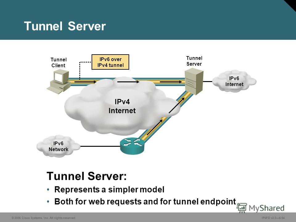 © 2006 Cisco Systems, Inc. All rights reserved.IP6FD v2.06-54 Tunnel Server: Represents a simpler model Both for web requests and for tunnel endpoint Tunnel Server IPv6 Network Tunnel Client Tunnel Server IPv6 Internet IPv4 Internet IPv6 over IPv4 tu
