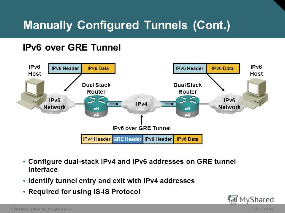 © 2006 Cisco Systems, Inc. All rights reserved.IP6FD v2.06-8 Configure dual-stack IPv4 and IPv6 addresses on GRE tunnel interface Identify tunnel entry and exit with IPv4 addresses Required for using IS-IS Protocol Manually Configured Tunnels (Cont.)