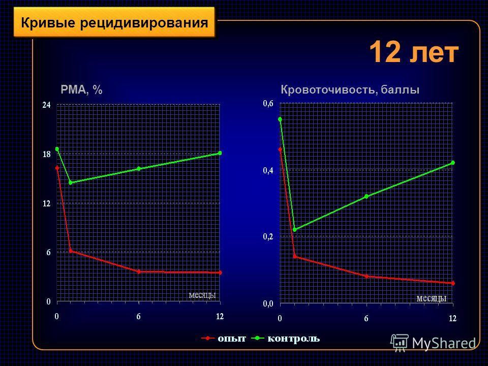 Кривые рецидивирования 12 лет РМА, %Кровоточивость, баллы