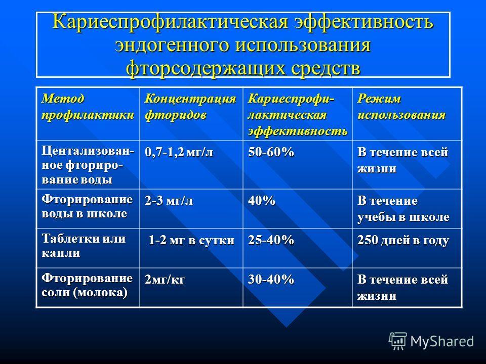 Кариеспрофилактическая эффективность эндогенного использования фторсодержащих средств Метод профилактики Концентрация фторидов Кариеспрофи- лактическая эффективность Режим использования Центализован- ное фториро- вание воды 0,7-1,2 мг/л 50-60% В тече
