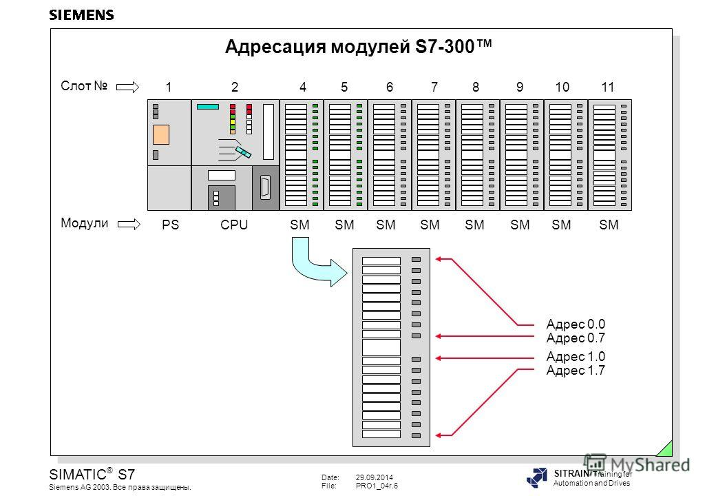 Date:29.09.2014 File:PRO1_04r.6 SIMATIC ® S7 Siemens AG 2003. Все права защищены. SITRAIN Training for Automation and Drives Адресация модулей S7-300 Адрес 0.0 Адрес 0.7 Адрес 1.0 Адрес 1.7 Модули Слот PS CPUSM SM SMSM SMSMSM SM 1 2 4 56 7 89 10 11