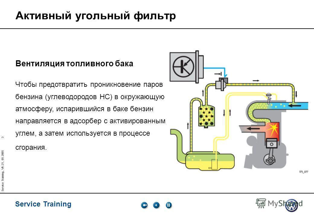 3 Service Training Service Training, VK-21, 05.2005 Активный угольный фильтр Вентиляция топливного бака Чтобы предотвратить проникновение паров бензина (углеводородов HC) в окружающую атмосферу, испарившийся в баке бензин направляется в адсорбер с ак