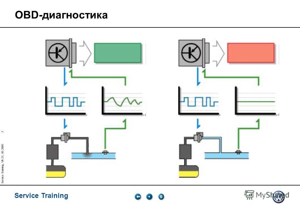 7 Service Training Service Training, VK-21, 05.2005 OBD-диагностика