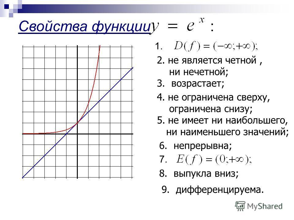 Свойства функции: 1. 2. не является четной, ни нечетной; 3. возрастает; 4. не ограничена сверху, ограничена снизу; 5. не имеет ни наибольшего, ни наименьшего значений; 6. непрерывна; 7. 8. выпукла вниз; 9. дифференцируема.