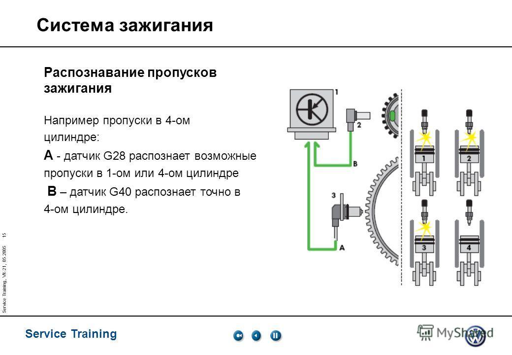Service Training Service Training, VK-21, 05.2005 15 Система зажигания Распознавание пропусков зажигания Например пропуски в 4-ом цилиндре: А - датчик G28 распознает возможные пропуски в 1-ом или 4-ом цилиндре В – датчик G40 распознает точно в 4-ом ц