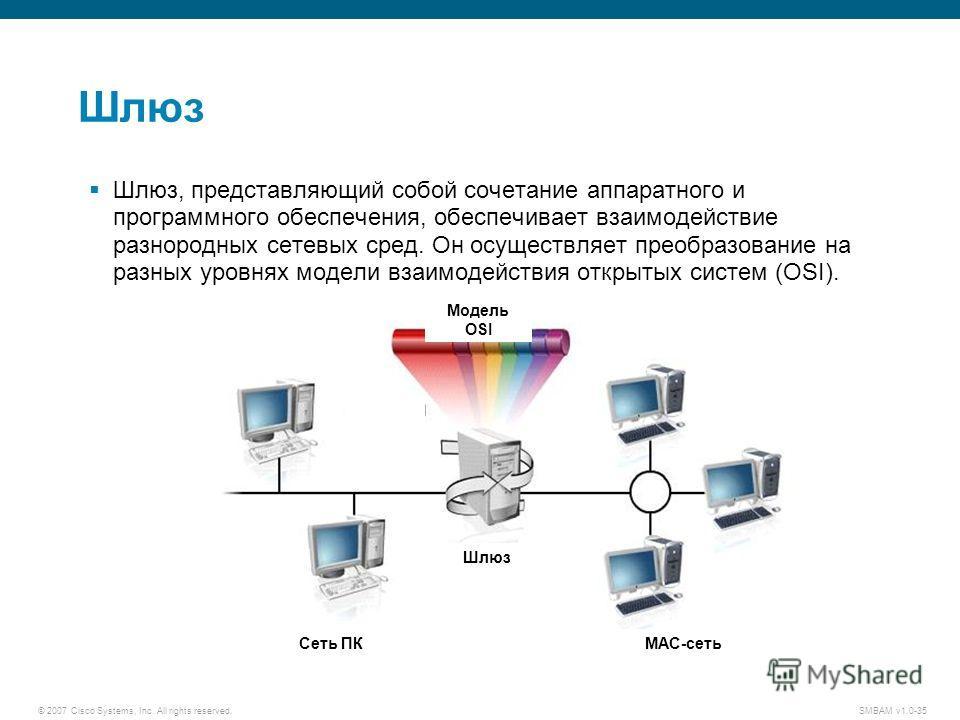 © 2007 Cisco Systems, Inc. All rights reserved. SMBAM v1.0-35 Шлюз Шлюз, представляющий собой сочетание аппаратного и программного обеспечения, обеспечивает взаимодействие разнородных сетевых сред. Он осуществляет преобразование на разных уровнях мод